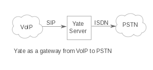 Yate gateway VoIP-PSTN.png