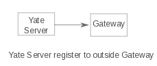Yate register to gateway.png